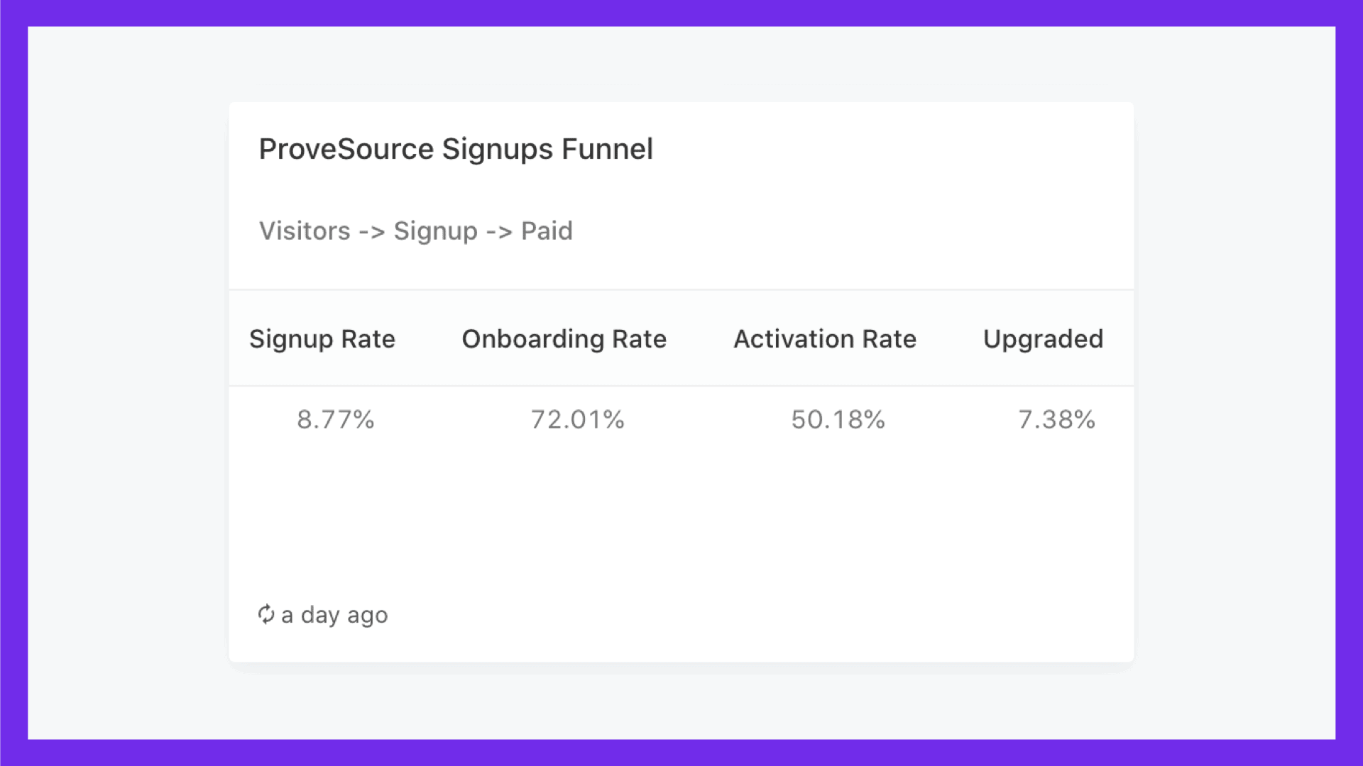 ProveSource Signups Funnel