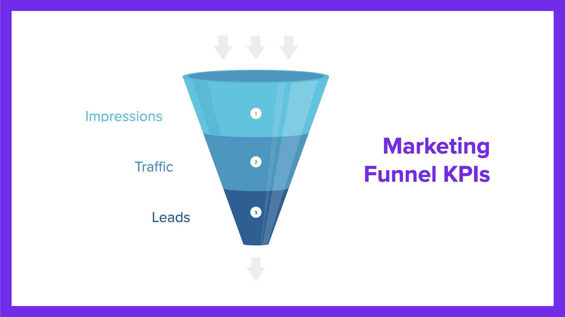 marketing funnel kpis